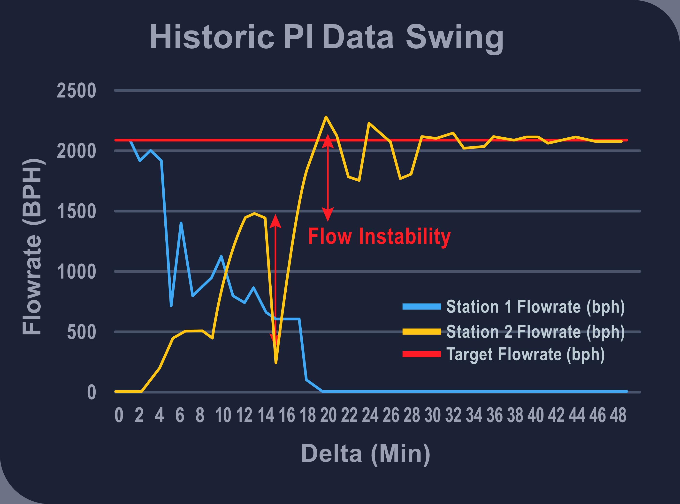 Historic PI Data 2