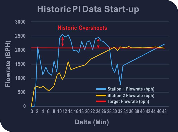 Historic PI Data