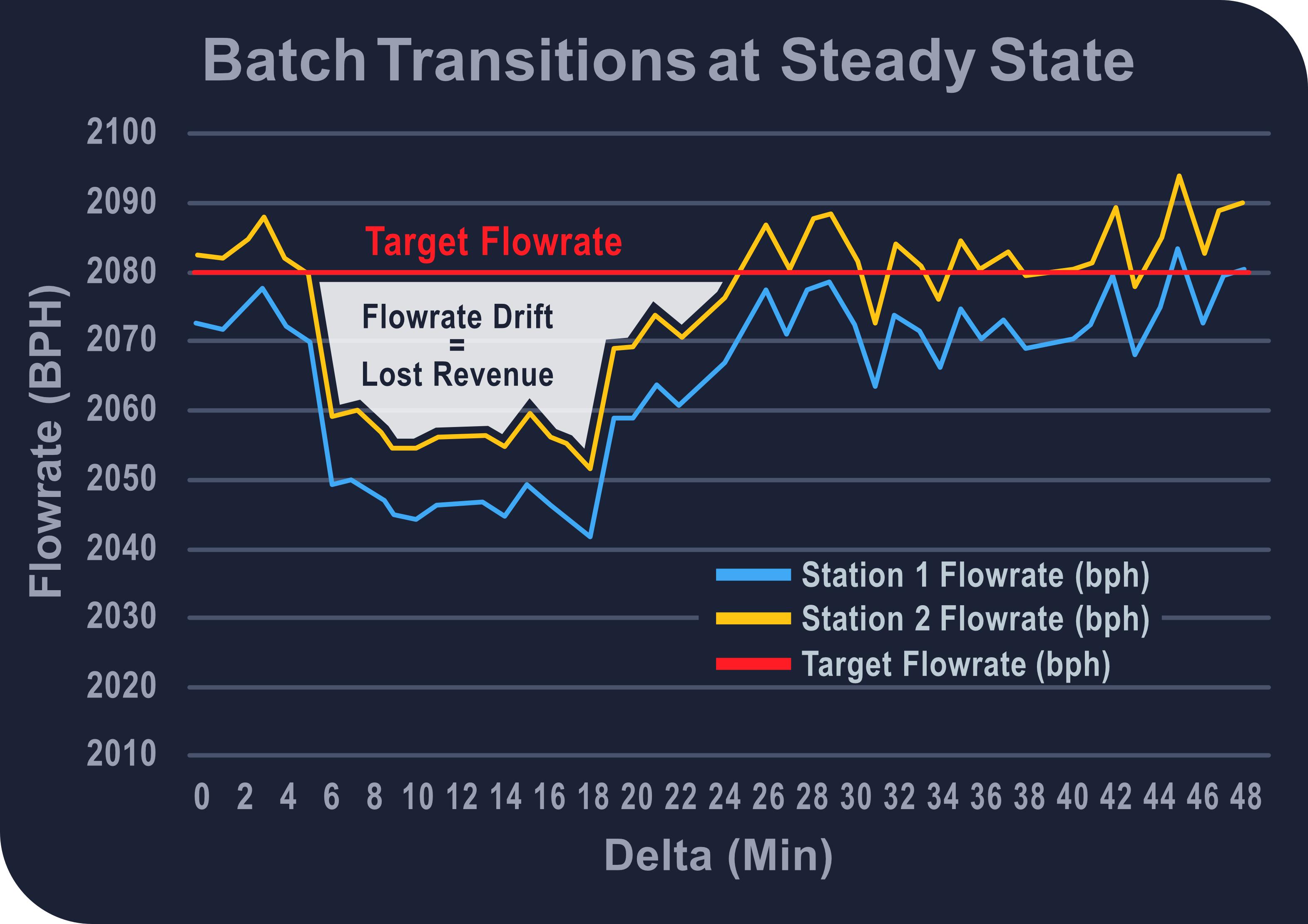 batch-transitions